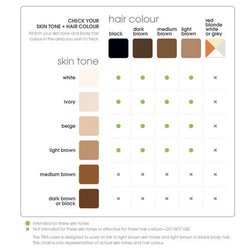 laser ontharen en kleur haar en huid